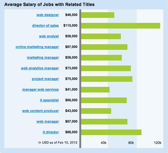 Digital Debrief – Digital ytics Industry Salary Ranges